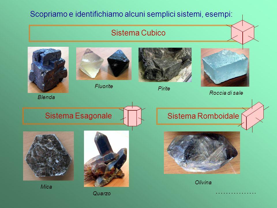 Sistema Cubico Sistema Esagonale Sistema Romboidale Blenda Fluorite Pirite Roccia di sale Mica Olivina Quarzo Scopriamo e identifichiamo alcuni semplici sistemi, esempi: …………….