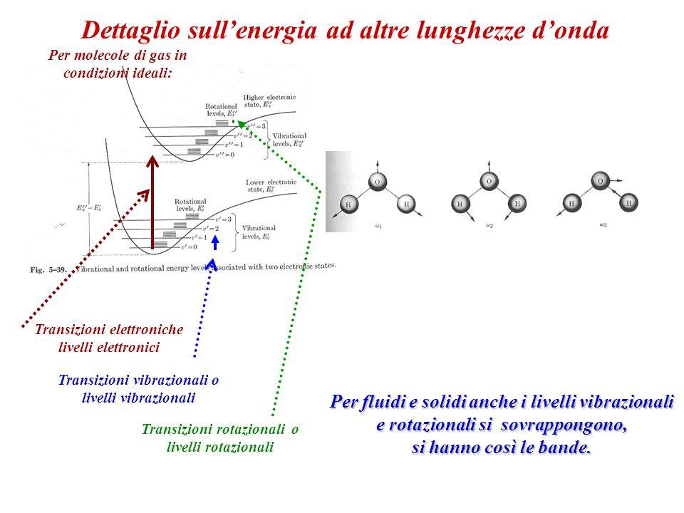 Transizioni elettroniche livelli elettronici Transizioni vibrazionali o livelli vibrazionali Transizioni rotazionali o livelli rotazionali Per fluidi