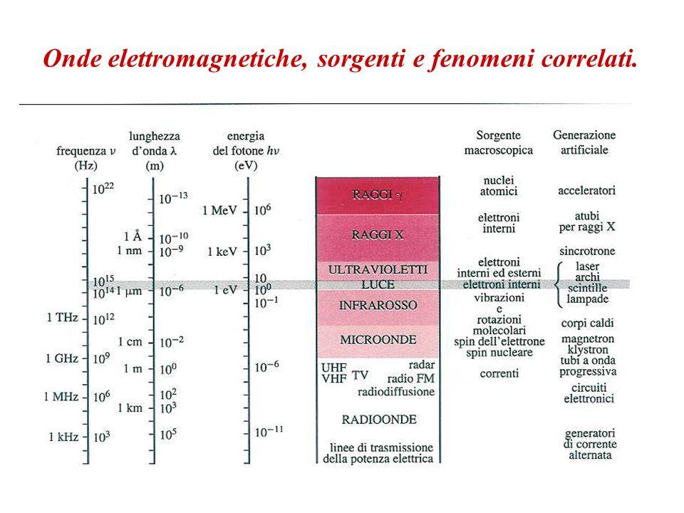 Onde elettromagnetiche, sorgenti e fenomeni correlati.