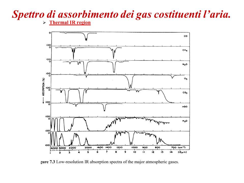 Spettro di assorbimento dei gas costituenti laria.