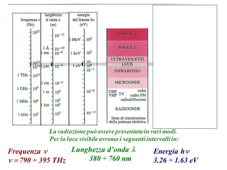 Frequenza 790 ÷ 395 THz Lunghezza donda 380 ÷ 760 nm Energia h 3.26 ÷ 1.63 eV La radiazione può essere presentata in vari modi. Per la luce visibile a