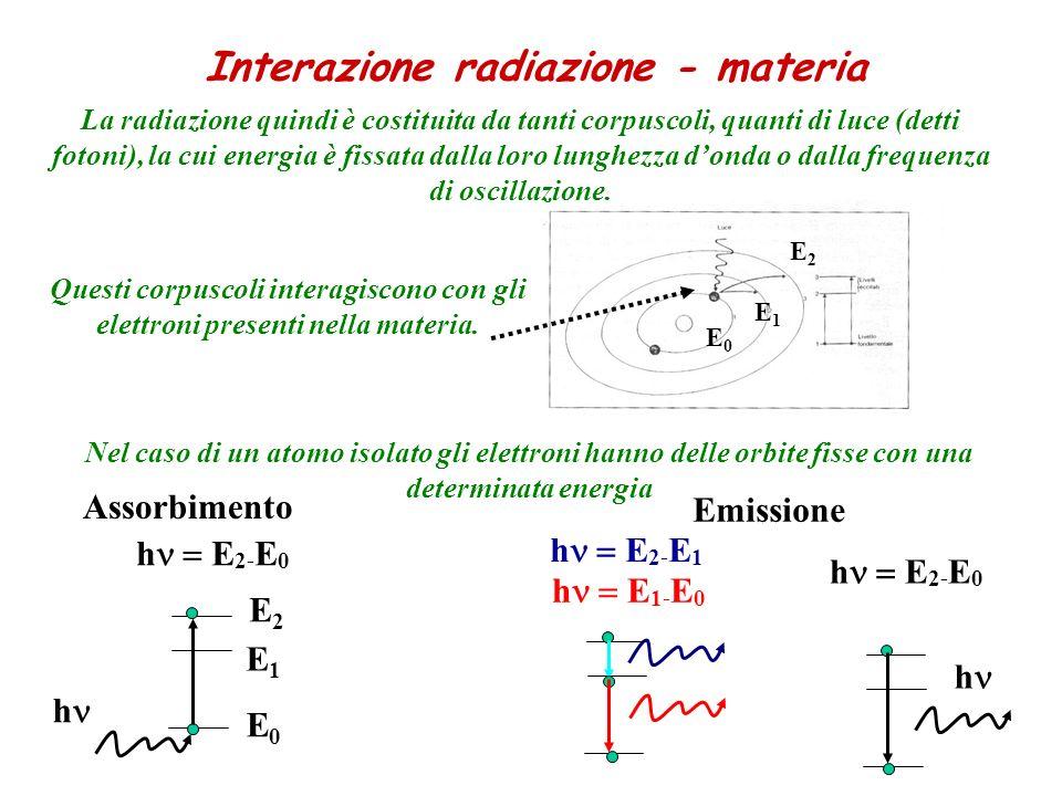 La radiazione quindi è costituita da tanti corpuscoli, quanti di luce (detti fotoni), la cui energia è fissata dalla loro lunghezza donda o dalla freq