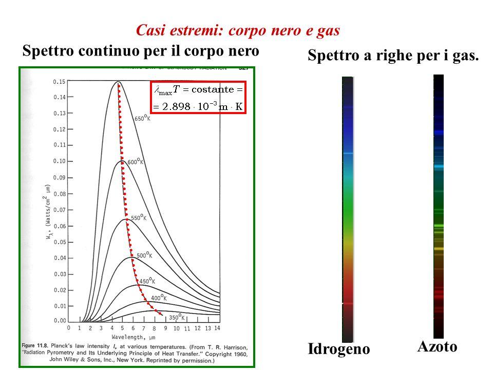 Casi estremi: corpo nero e gas Spettro continuo per il corpo nero Idrogeno Azoto Spettro a righe per i gas.