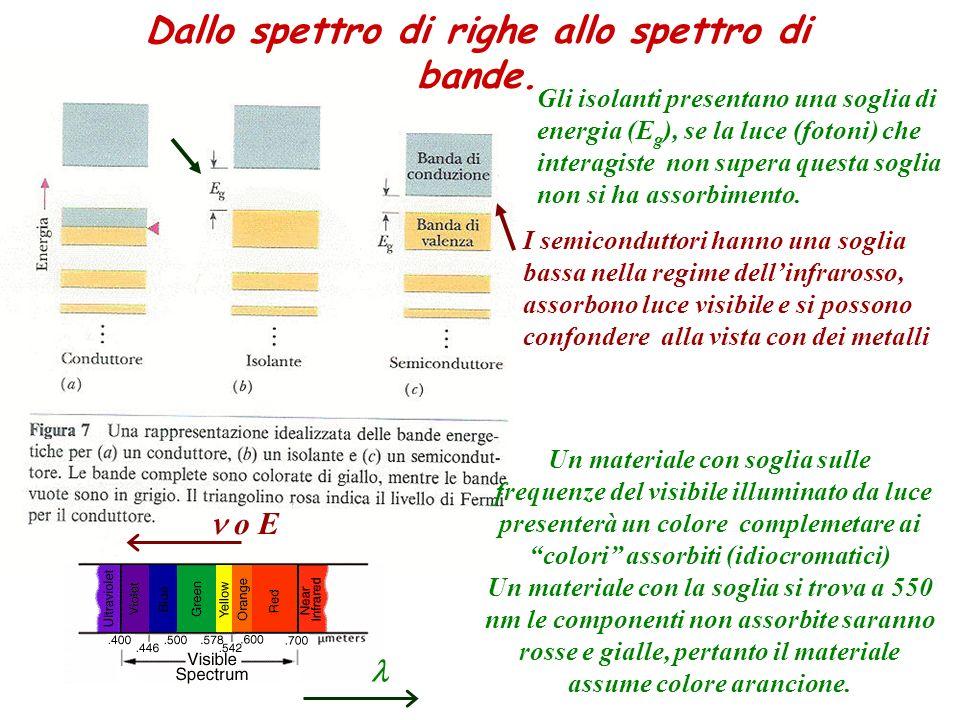 Dallo spettro di righe allo spettro di bande. Un materiale con soglia sulle frequenze del visibile illuminato da luce presenterà un colore complemetar