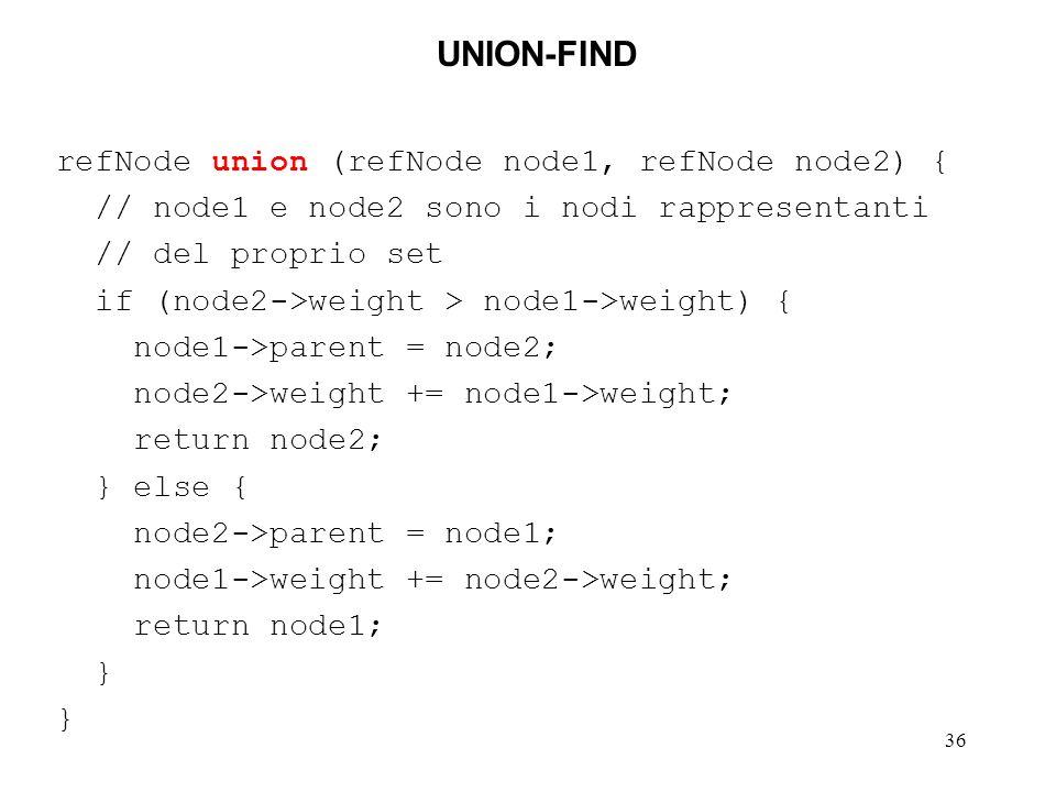 36 UNION-FIND refNode union (refNode node1, refNode node2) { // node1 e node2 sono i nodi rappresentanti // del proprio set if (node2->weight > node1->weight) { node1->parent = node2; node2->weight += node1->weight; return node2; } else { node2->parent = node1; node1->weight += node2->weight; return node1; }