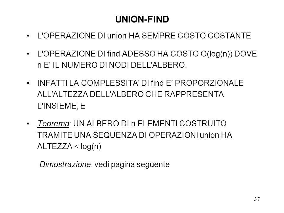 37 UNION-FIND L OPERAZIONE DI union HA SEMPRE COSTO COSTANTE L OPERAZIONE DI find ADESSO HA COSTO O(log(n)) DOVE n E IL NUMERO DI NODI DELL ALBERO.