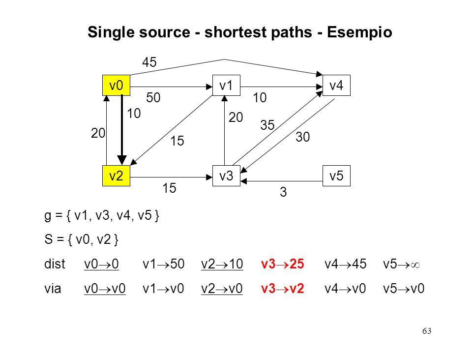 63 Single source - shortest paths - Esempio g = { v1, v3, v4, v5 } S = { v0, v2 } distv0 0v1 50v2 10v3 25v4 45v5 viav0 v0v1 v0v2 v0v3 v2v4 v0v5 v0 v0v1v4 v2v3v5 20 10 50 15 20 45 10 35 30 3