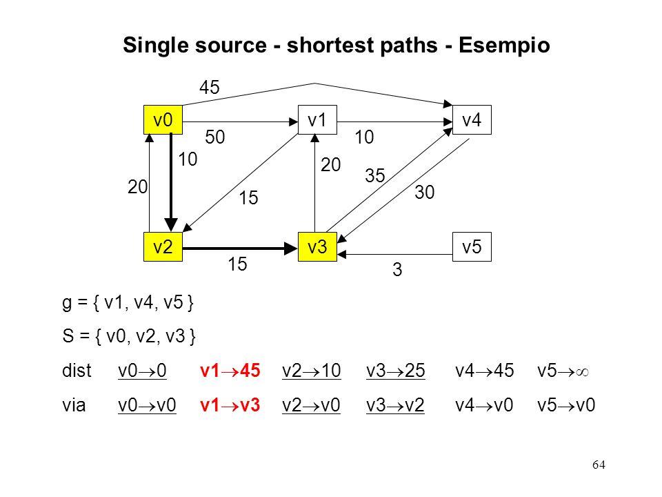 64 Single source - shortest paths - Esempio g = { v1, v4, v5 } S = { v0, v2, v3 } distv0 0v1 45v2 10v3 25v4 45v5 viav0 v0v1 v3v2 v0v3 v2v4 v0v5 v0 v0v1v4 v2v3v5 20 10 50 15 20 45 10 35 30 3
