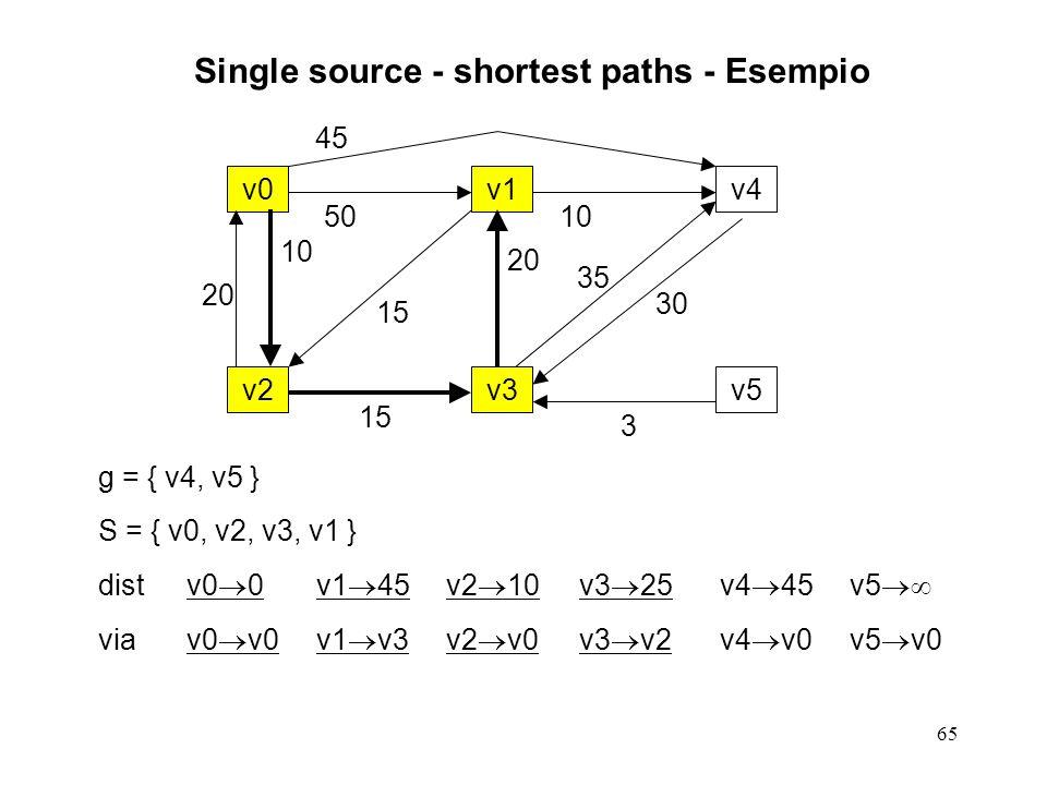 65 Single source - shortest paths - Esempio g = { v4, v5 } S = { v0, v2, v3, v1 } distv0 0v1 45v2 10v3 25v4 45v5 viav0 v0v1 v3v2 v0v3 v2v4 v0v5 v0 v0v1v4 v2v3v5 20 10 50 15 20 45 10 35 30 3