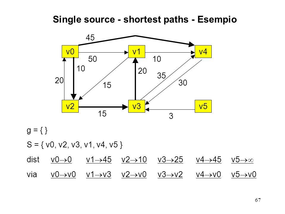 67 Single source - shortest paths - Esempio g = { } S = { v0, v2, v3, v1, v4, v5 } distv0 0v1 45v2 10v3 25v4 45v5 viav0 v0v1 v3v2 v0v3 v2v4 v0v5 v0 v0v1v4 v2v3v5 20 10 50 15 20 45 10 35 30 3