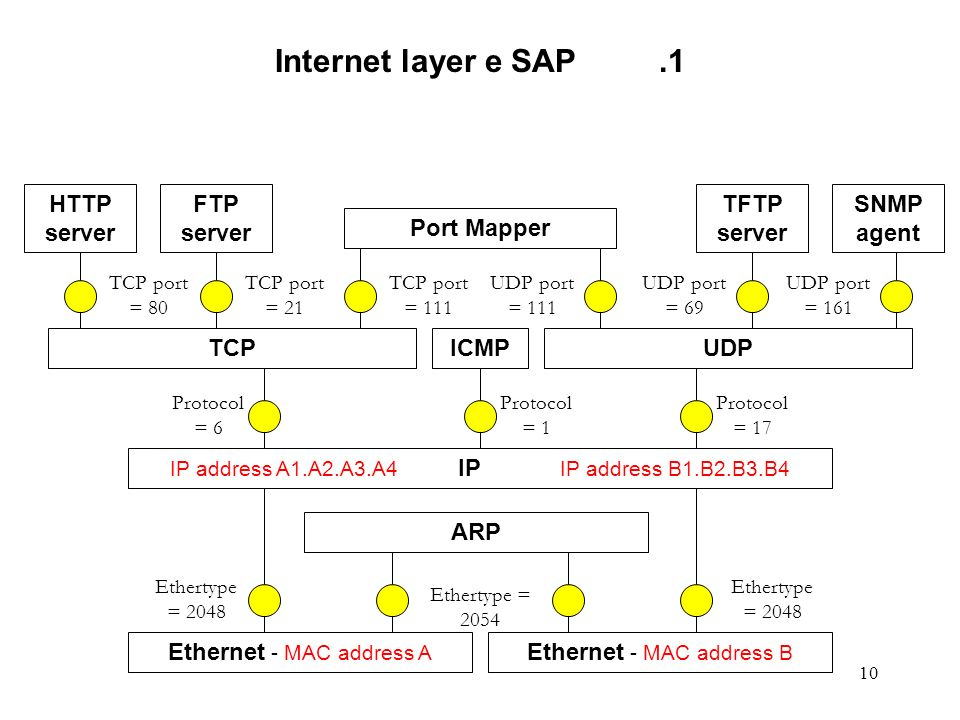 10 Internet layer e SAP.1 Ethernet - MAC address A Ethernet - MAC address B ARP Ethertype = 2054 Ethertype = 2048 ICMP Protocol = 1 Protocol = 17 Protocol = 6 TCPUDP TCP port = 111 UDP port = 111 Port Mapper UDP port = 69 UDP port = 161 TFTP server TCP port = 21 FTP server TCP port = 80 HTTP server IP address A1.A2.A3.A4 IP IP address B1.B2.B3.B4 SNMP agent