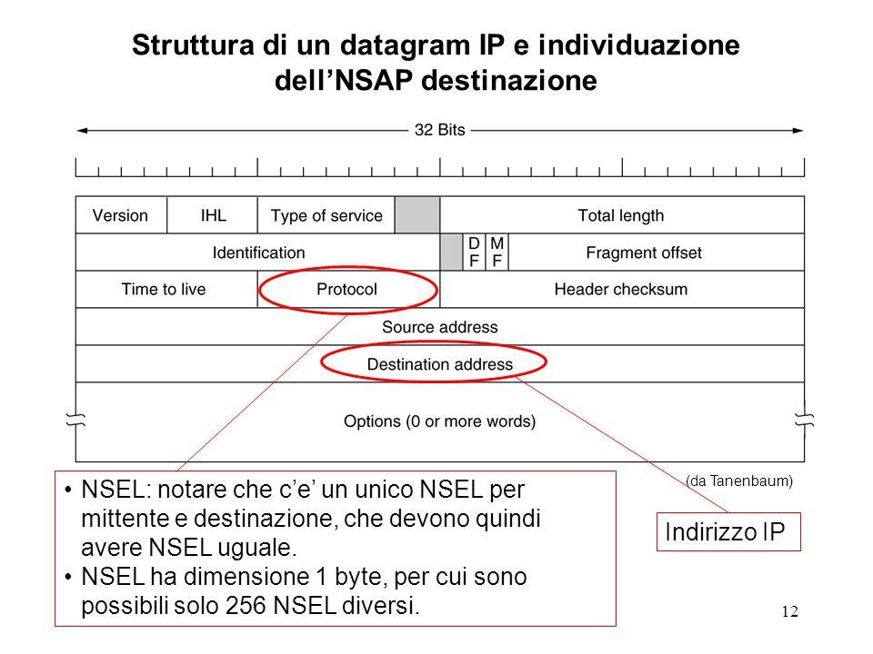 12 Struttura di un datagram IP e individuazione dellNSAP destinazione (da Tanenbaum) Indirizzo IP NSEL: notare che ce un unico NSEL per mittente e destinazione, che devono quindi avere NSEL uguale.