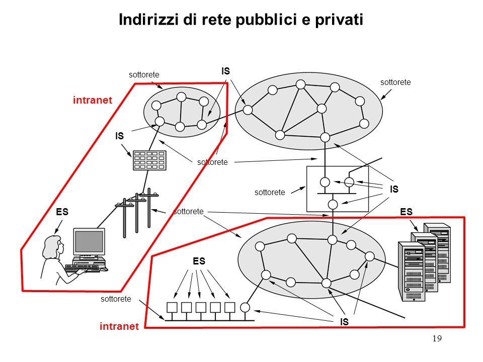 19 Indirizzi di rete pubblici e privati sottorete ES IS ES IS sottorete IS intranet