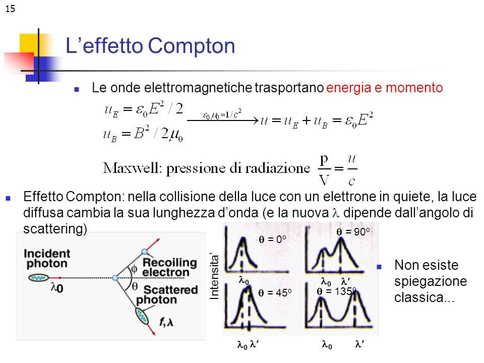 15 Leffetto Compton Le onde elettromagnetiche trasportano energia e momento Effetto Compton: nella collisione della luce con un elettrone in quiete, l