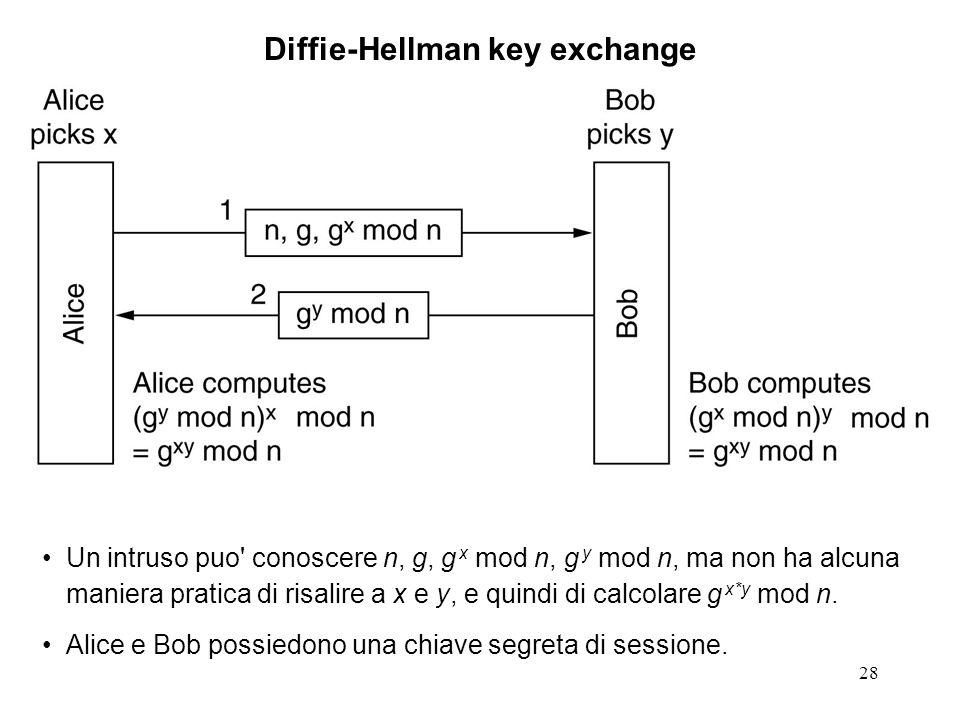 28 Diffie-Hellman key exchange Un intruso puo' conoscere n, g, g x mod n, g y mod n, ma non ha alcuna maniera pratica di risalire a x e y, e quindi di