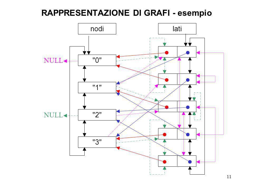 11 RAPPRESENTAZIONE DI GRAFI - esempio nodi 0 1 2 3 lati NULL