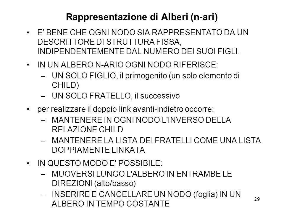 29 Rappresentazione di Alberi (n-ari) E BENE CHE OGNI NODO SIA RAPPRESENTATO DA UN DESCRITTORE DI STRUTTURA FISSA, INDIPENDENTEMENTE DAL NUMERO DEI SUOI FIGLI.