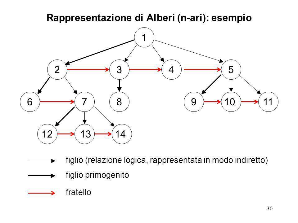 30 Rappresentazione di Alberi (n-ari): esempio 1 23 67891011 45 121314 figlio (relazione logica, rappresentata in modo indiretto) figlio primogenito fratello