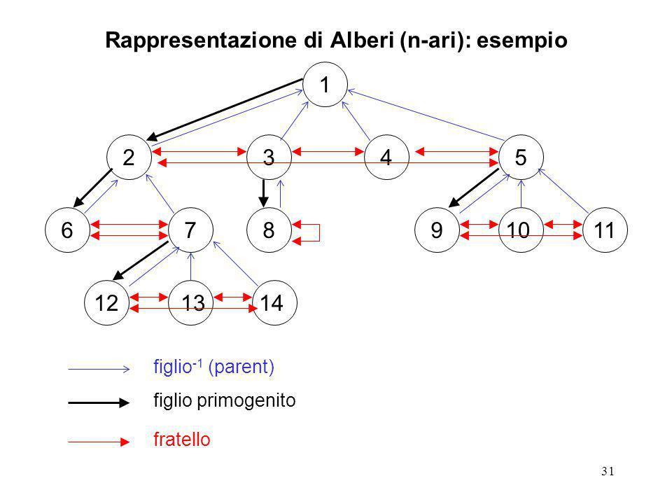 32 Rappresentazione di Alberi (n-ari): esempio typedef struct node *tree; struct node { char *name; tree firstChild; tree parent; tree lBrother; tree rBrother; }; la struttura dati e molto semplificata rispetto al caso generale di un grafo esiste un punto di ingresso primario nell albero: la radice ogni nodo ha un solo lato entrante la descrizione dei lati puo essere collassata dentro quella dei nodi: ogni nodo coda tiene la lista dei nodi testa dei lati che escono da lui (la relazione child)