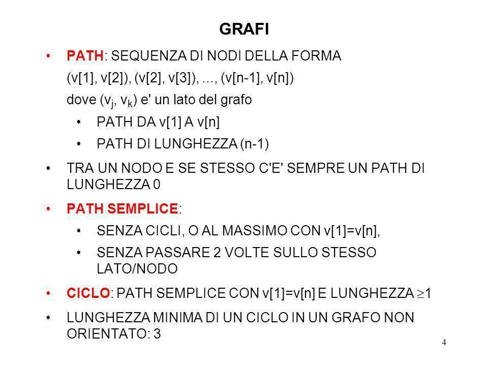 5 RAPPRESENTAZIONE DI GRAFI - 1 MATRICE DELLE ADIACENZE: BOOLEAN adjacency [# V ][# V ] int adjacency [# V ][# V ] PER TENERE CONTO DEL COSTO DEI LATI COMPLESSITA SPAZIALE: (# V ) 2 QUALUNQUE SIA IL NUMERO DEI LATI, CHE POTENZIALMENTE E <<(# V ) 2 N.B.: la struttura della matrice delle adiacenze e congruente con il fatto che il numero massimo di lati in un grafo orientato e pari a (# V ) 2 ANCHE LA COMPLESSITA TEMPORALE DI QUALSIASI ALGORITMO CHE USI QUESTA STRUTTURA DATI SARA (# V ) 2 SE DEVE INIZIALIZZARE L ARRAY!