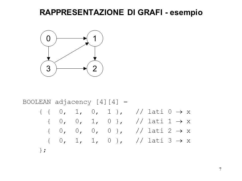 7 RAPPRESENTAZIONE DI GRAFI - esempio BOOLEAN adjacency [4][4] = { { 0, 1, 0, 1 }, // lati 0 x { 0, 0, 1, 0 }, // lati 1 x { 0, 0, 0, 0 }, // lati 2 x { 0, 1, 1, 0 }, // lati 3 x }; 01 32