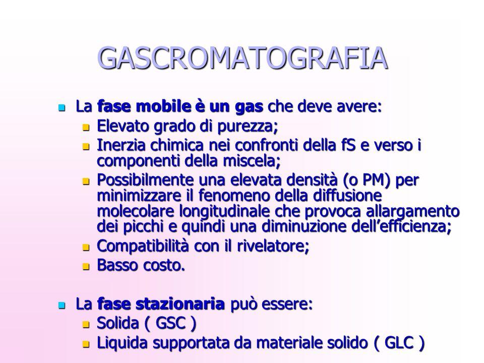 GASCROMATOGRAFIA La fase mobile è un gas che deve avere: La fase mobile è un gas che deve avere: Elevato grado di purezza; Elevato grado di purezza; I