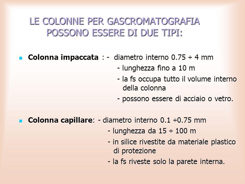 Colonna impaccata : - diametro interno 0.75 ÷ 4 mm - lunghezza fino a 10 m - la fs occupa tutto il volume interno della colonna - possono essere di ac