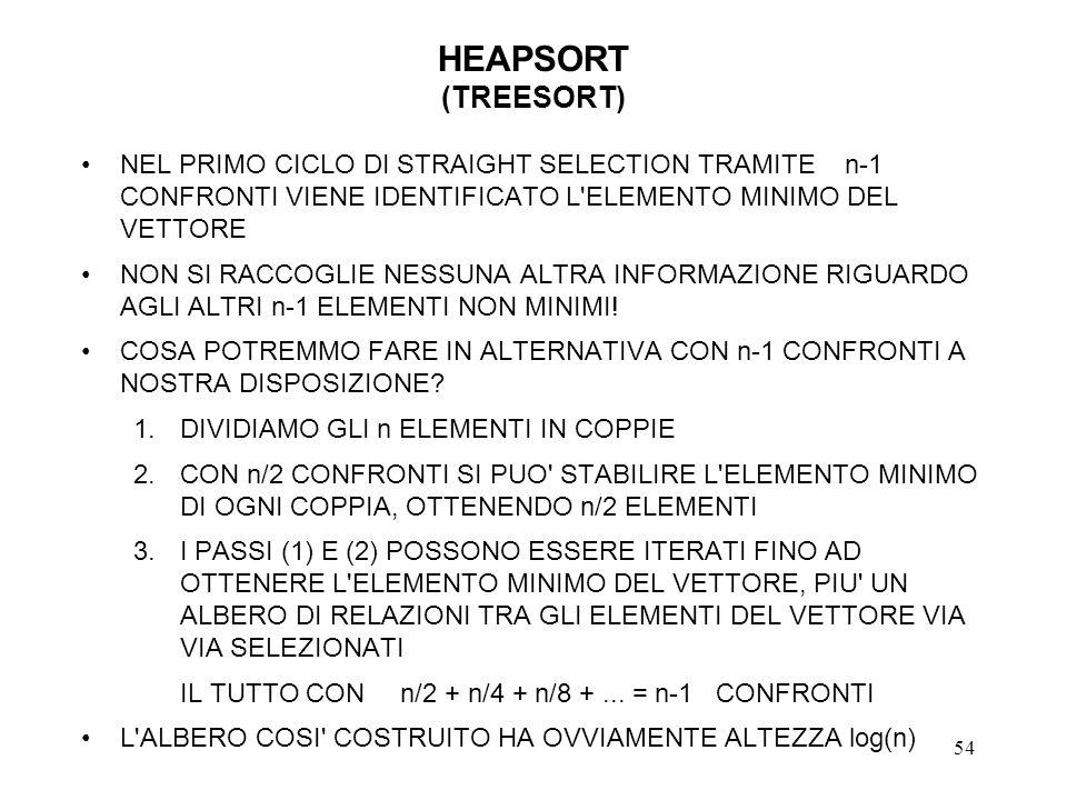 54 HEAPSORT (TREESORT) NEL PRIMO CICLO DI STRAIGHT SELECTION TRAMITE n-1 CONFRONTI VIENE IDENTIFICATO L ELEMENTO MINIMO DEL VETTORE NON SI RACCOGLIE NESSUNA ALTRA INFORMAZIONE RIGUARDO AGLI ALTRI n-1 ELEMENTI NON MINIMI.