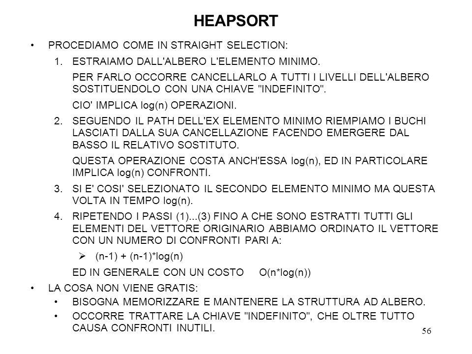 56 HEAPSORT PROCEDIAMO COME IN STRAIGHT SELECTION: 1.ESTRAIAMO DALL'ALBERO L'ELEMENTO MINIMO. PER FARLO OCCORRE CANCELLARLO A TUTTI I LIVELLI DELL'ALB
