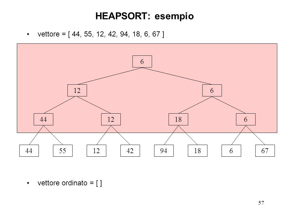 57 HEAPSORT: esempio vettore = [ 44, 55, 12, 42, 94, 18, 6, 67 ] vettore ordinato = [ ] 6 445512429418667 4412186 126