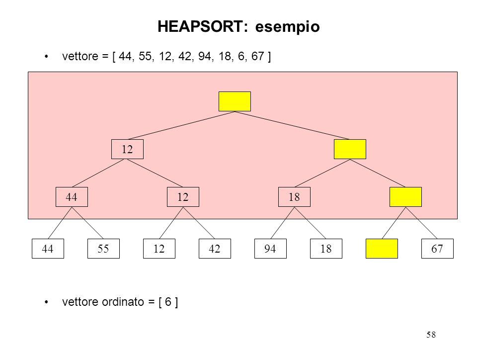 58 HEAPSORT: esempio vettore = [ 44, 55, 12, 42, 94, 18, 6, 67 ] vettore ordinato = [ 6 ] 44551242941867 441218 12