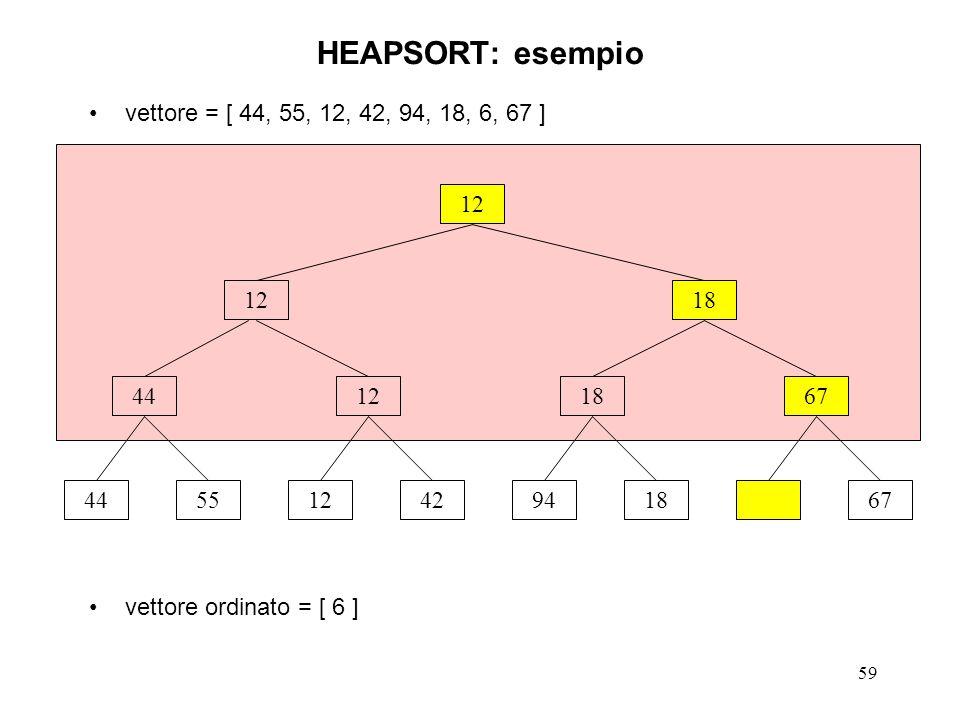 59 vettore = [ 44, 55, 12, 42, 94, 18, 6, 67 ] vettore ordinato = [ 6 ] HEAPSORT: esempio 12 44551242941867 44121867 1218