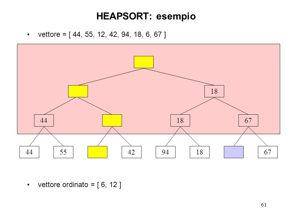 61 vettore = [ 44, 55, 12, 42, 94, 18, 6, 67 ] vettore ordinato = [ 6, 12 ] HEAPSORT: esempio 445542941867 441867 18