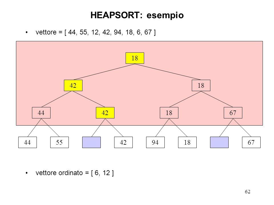 62 vettore = [ 44, 55, 12, 42, 94, 18, 6, 67 ] vettore ordinato = [ 6, 12 ] HEAPSORT: esempio 18 445542941867 44421867 4218