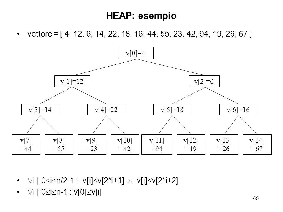 66 HEAP: esempio vettore = [ 4, 12, 6, 14, 22, 18, 16, 44, 55, 23, 42, 94, 19, 26, 67 ] i | 0 i n/2-1 : v[i] v[2*i+1] v[i] v[2*i+2] i | 0 i n-1 : v[0]