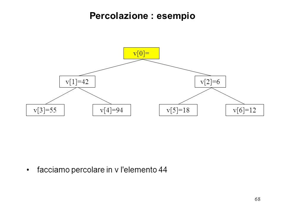 68 Percolazione : esempio facciamo percolare in v l elemento 44 v[0]= v[3]=55v[4]=94v[5]=18v[6]=12 v[1]=42v[2]=6