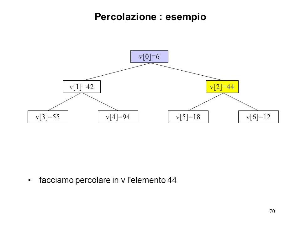 70 Percolazione : esempio facciamo percolare in v l elemento 44 v[0]=6 v[3]=55v[4]=94v[5]=18v[6]=12 v[1]=42v[2]=44