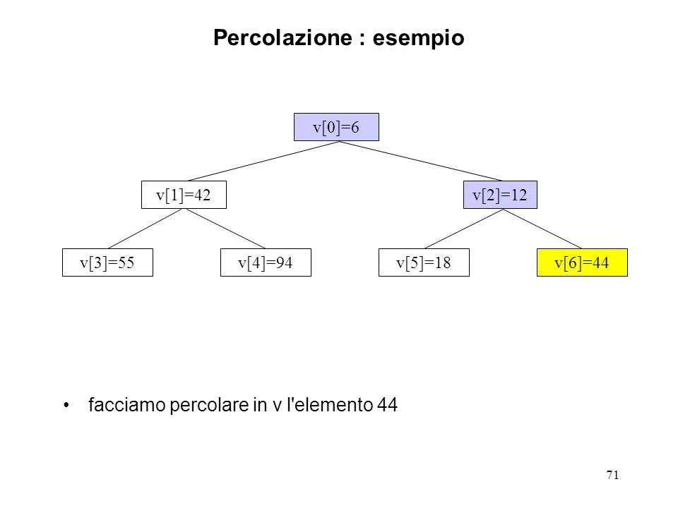 71 Percolazione : esempio facciamo percolare in v l elemento 44 v[0]=6 v[3]=55v[4]=94v[5]=18v[6]=44 v[1]=42v[2]=12