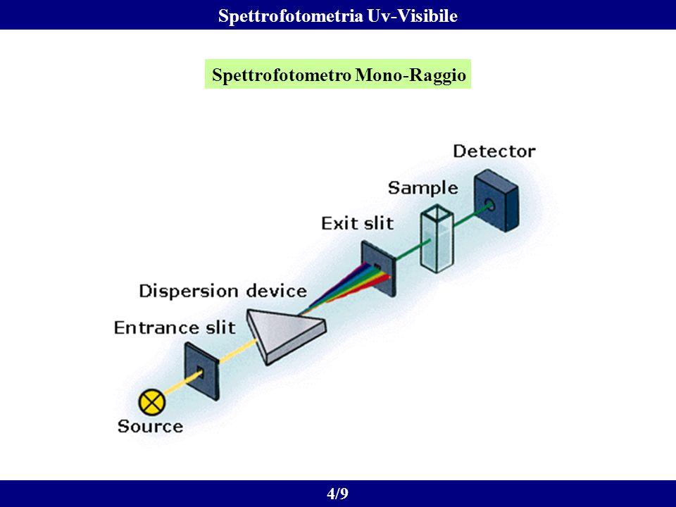 Spettrofotometro Mono-Raggio 4/9 Spettrofotometria Uv-Visibile