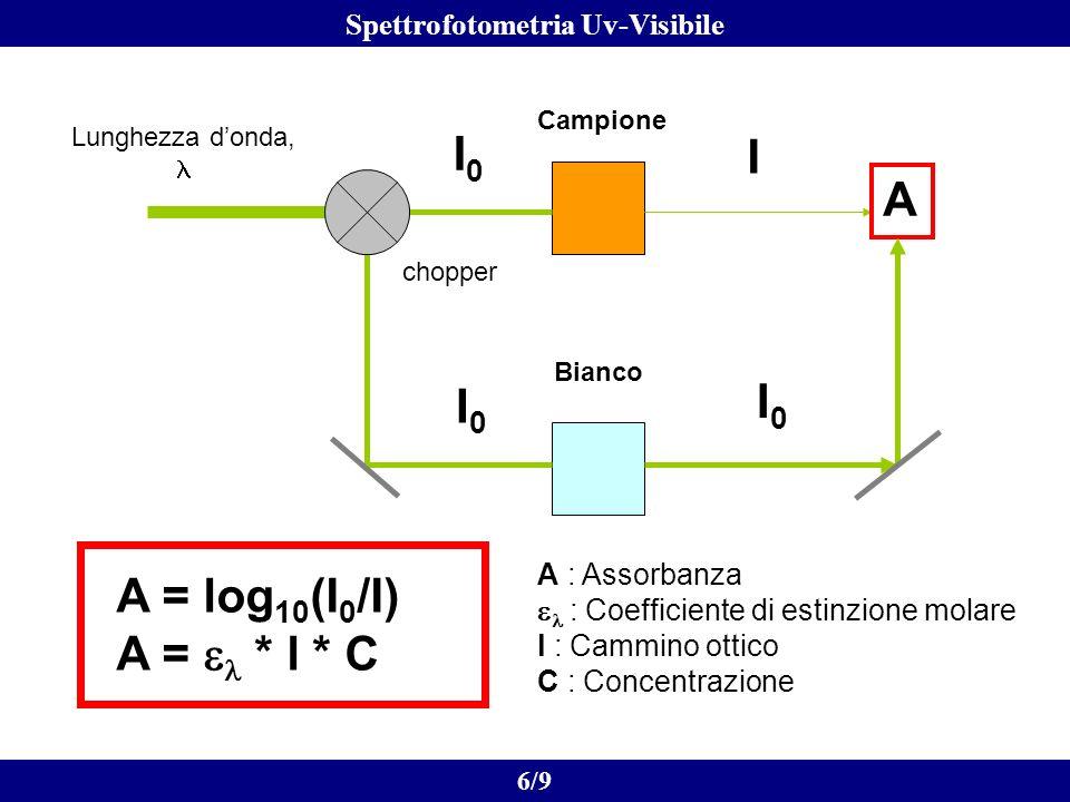 A : Assorbanza : Coefficiente di estinzione molare l : Cammino ottico C : Concentrazione A = log 10 (I 0 /I) A = * l * C I I0I0 chopper Campione Bianc
