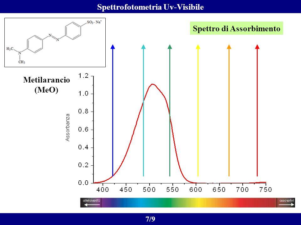 Spettro di Assorbimento Metilarancio (MeO) 7/9 Spettrofotometria Uv-Visibile