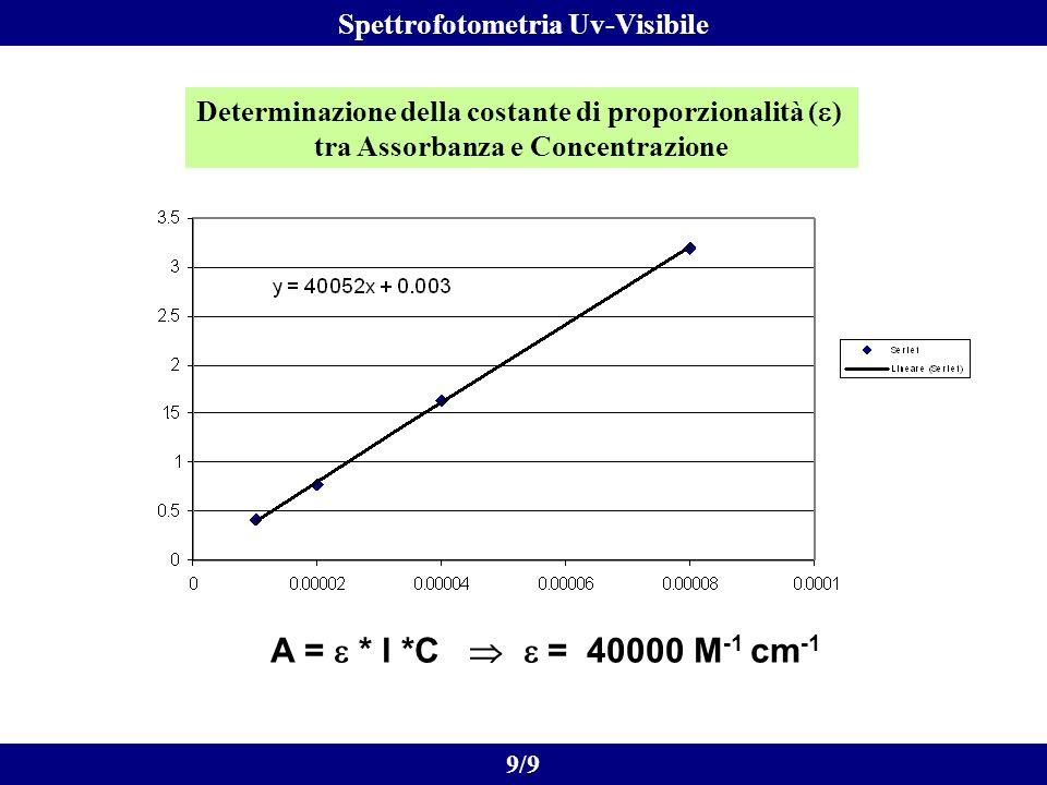 A = * l *C = 40000 M -1 cm -1 9/9 Spettrofotometria Uv-Visibile Determinazione della costante di proporzionalità ( ) tra Assorbanza e Concentrazione