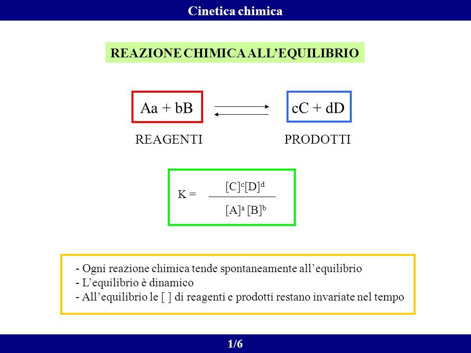 REAZIONE CHIMICA ALLEQUILIBRIO REAGENTIPRODOTTI Aa + bB cC + dD K = [A] a [B] b [C] c [D] d - Ogni reazione chimica tende spontaneamente allequilibrio