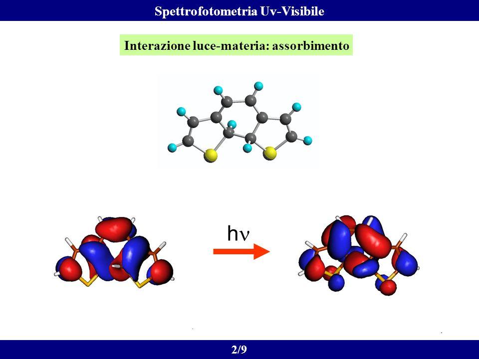 Interazione luce-materia: assorbimento h 2/9 Spettrofotometria Uv-Visibile