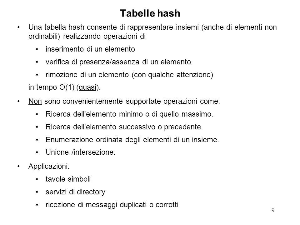 9 Tabelle hash Una tabella hash consente di rappresentare insiemi (anche di elementi non ordinabili) realizzando operazioni di inserimento di un elemento verifica di presenza/assenza di un elemento rimozione di un elemento (con qualche attenzione) in tempo O(1) (quasi).