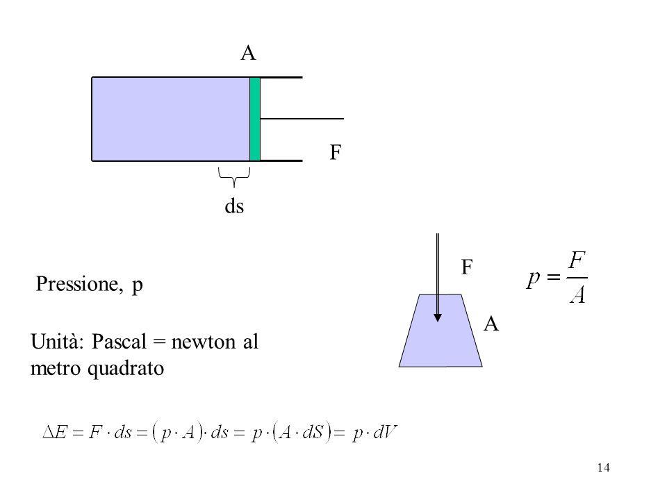 14 F ds A F A Unità: Pascal = newton al metro quadrato Pressione, p