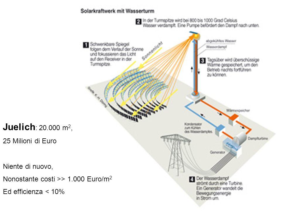 29 Juelich : 20.000 m 2, 25 Milioni di Euro Niente di nuovo, Nonostante costi >> 1.000 Euro/m 2 Ed efficienza < 10%