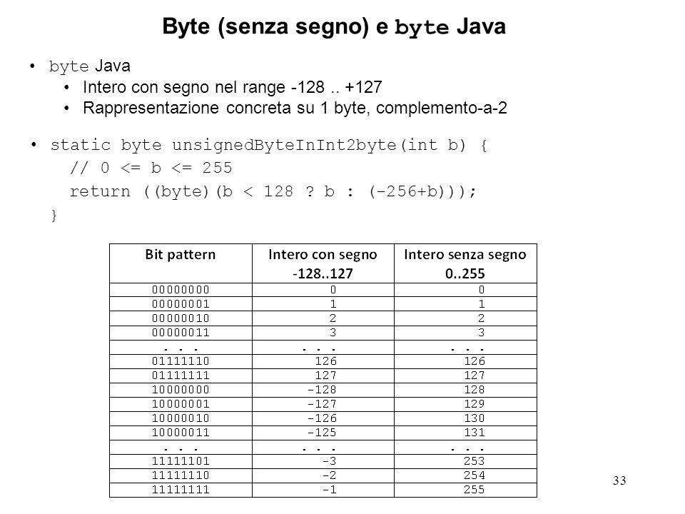 33 byte Java Intero con segno nel range -128.. +127 Rappresentazione concreta su 1 byte, complemento-a-2 static byte unsignedByteInInt2byte(int b) { /