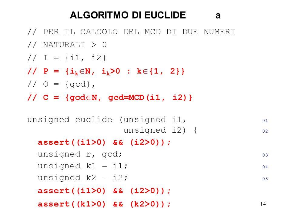 14 ALGORITMO DI EUCLIDEa // PER IL CALCOLO DEL MCD DI DUE NUMERI // NATURALI > 0 // I = {i1, i2} // P = {i k N, i k >0 : k {1, 2}} // O = {gcd}, // C = {gcd N, gcd=MCD(i1, i2)} unsigned euclide (unsigned i1, 01 unsigned i2) { 02 assert((i1>0) && (i2>0)); unsigned r, gcd; 03 unsigned k1 = i1; 04 unsigned k2 = i2; 05 assert((i1>0) && (i2>0)); assert((k1>0) && (k2>0));