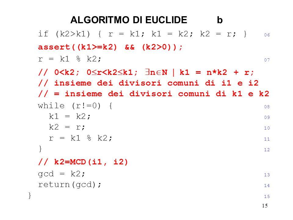 15 ALGORITMO DI EUCLIDEb if (k2>k1) { r = k1; k1 = k2; k2 = r; } 06 assert((k1>=k2) && (k2>0)); r = k1 % k2; 07 // 0<k2; 0 r<k2 k1; n N k1 = n*k2 + r; // insieme dei divisori comuni di i1 e i2 // = insieme dei divisori comuni di k1 e k2 while (r!=0) { 08 k1 = k2; 09 k2 = r; 10 r = k1 % k2; 11 } 12 // k2=MCD(i1, i2) gcd = k2; 13 return(gcd); 14 } 15